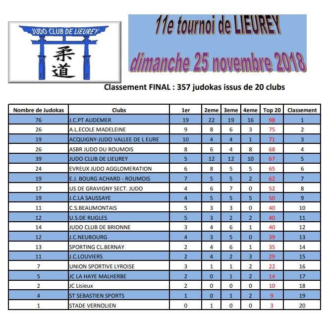 Classementfinal11etournoilieurey